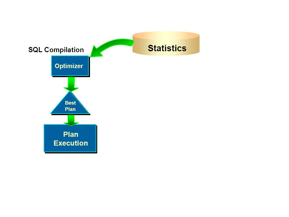 Statistics Plan Execution SQL Compilation Optimizer Optimizer