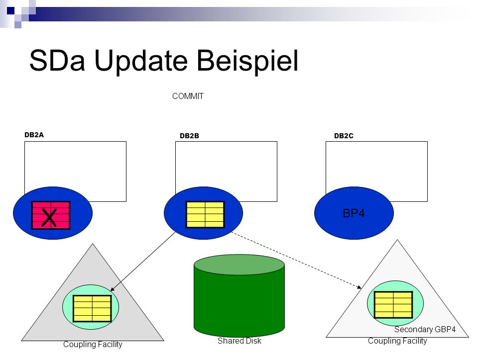 SDa Update Beispiel X BP4 BP4 BP4 GBP4 GBP4 COMMIT Secondary GBP4