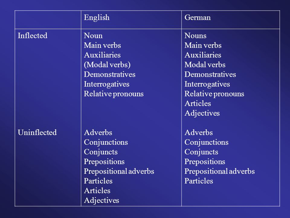English German. Inflected. Uninflected. Noun. Main verbs. Auxiliaries. (Modal verbs) Demonstratives.