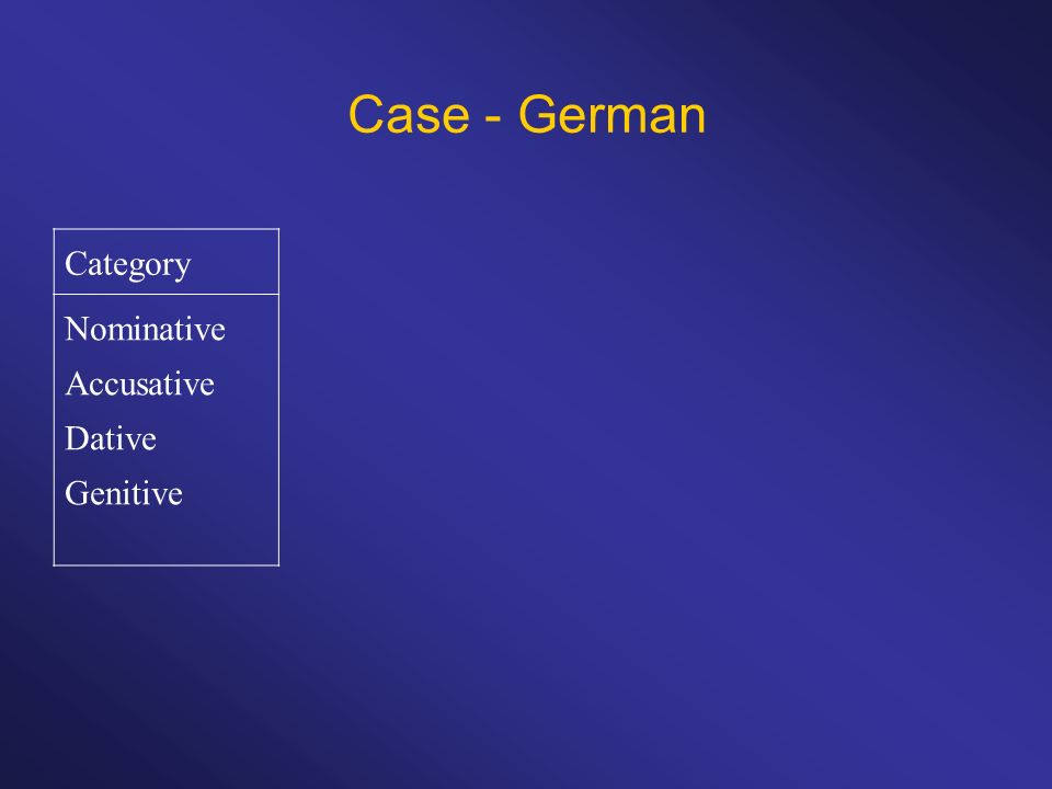 Case - German Category Nominative Accusative Dative Genitive