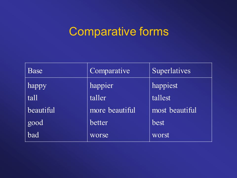 Comparative forms Base Comparative Superlatives happy tall beautiful
