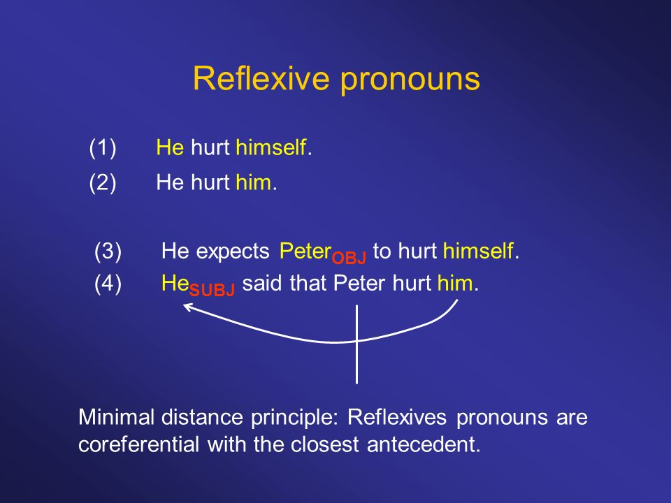 Reflexive pronouns (1) He hurt himself. (2) He hurt him.