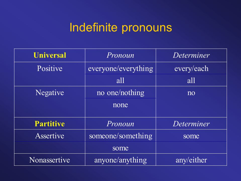 Indefinite pronouns Universal Pronoun Determiner Positive