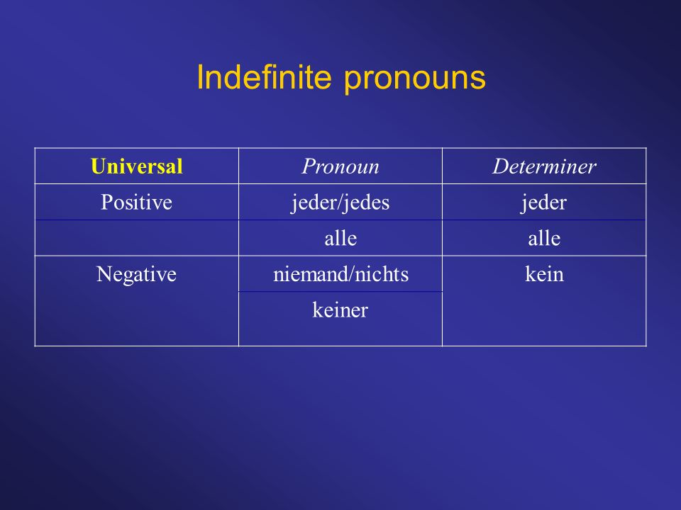 Indefinite pronouns Universal Pronoun Determiner Positive jeder/jedes
