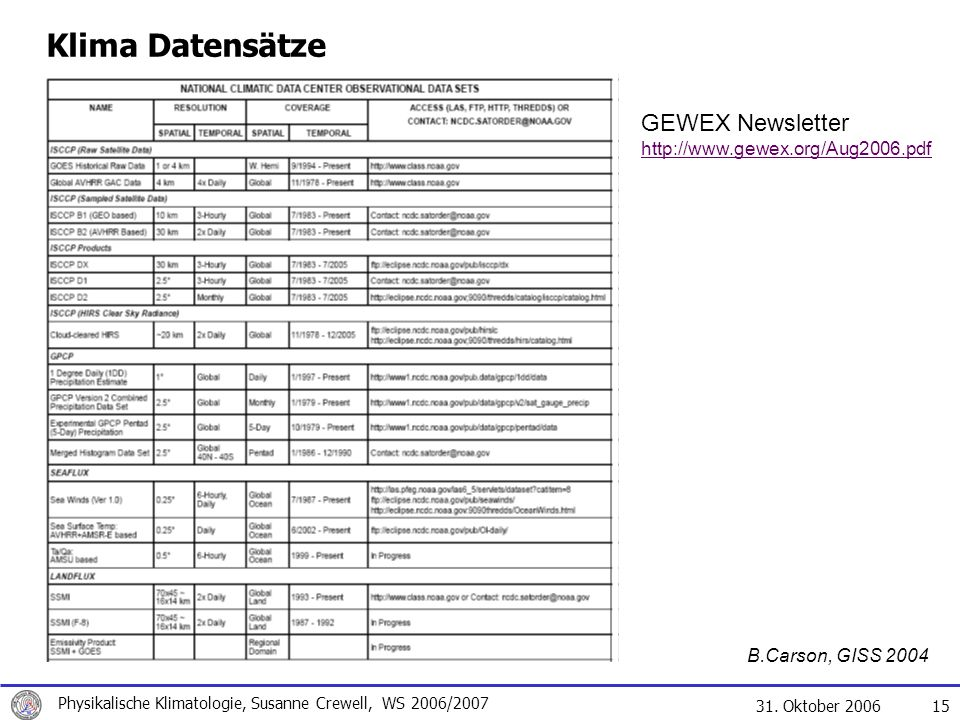 Klima Datensätze GEWEX Newsletter solar terrestrial all sky clear alle