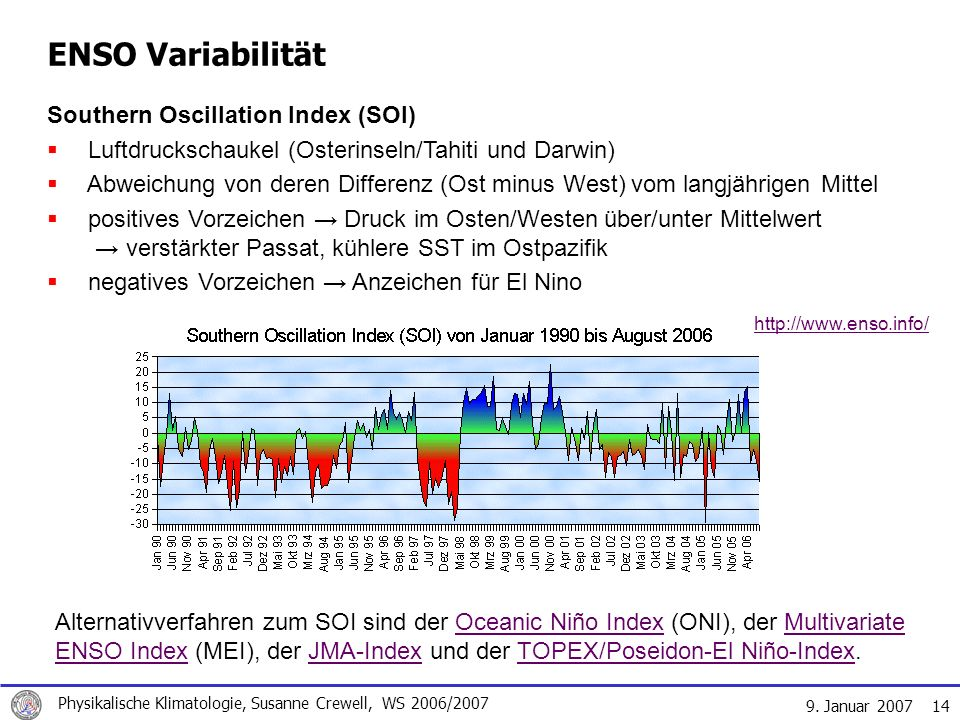 ENSO Variabilität Southern Oscillation Index (SOI)