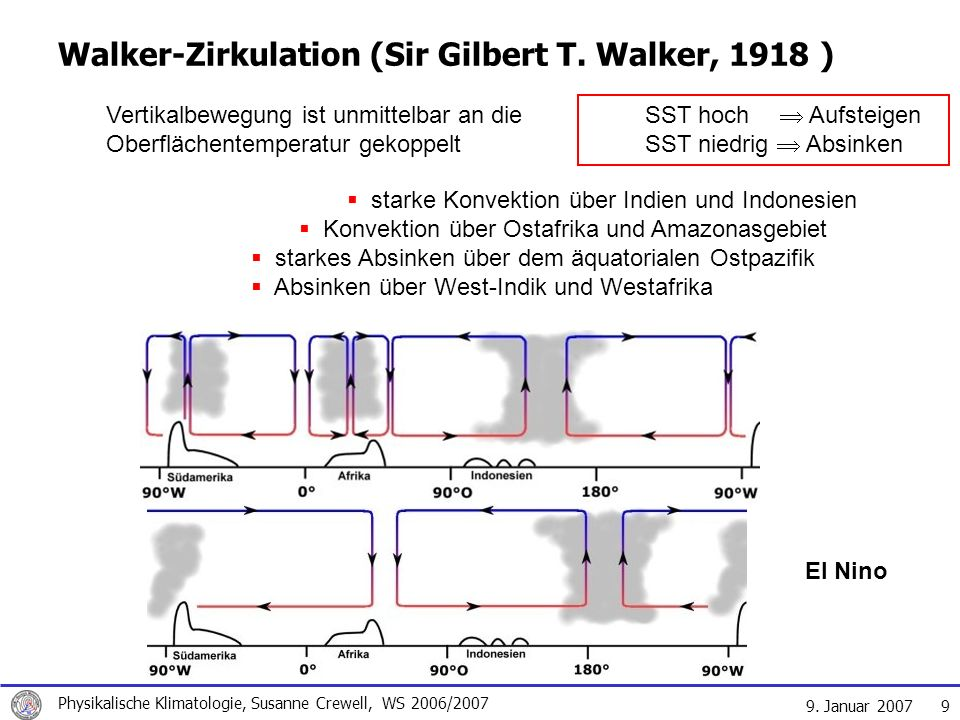 Walker-Zirkulation (Sir Gilbert T. Walker, 1918 )