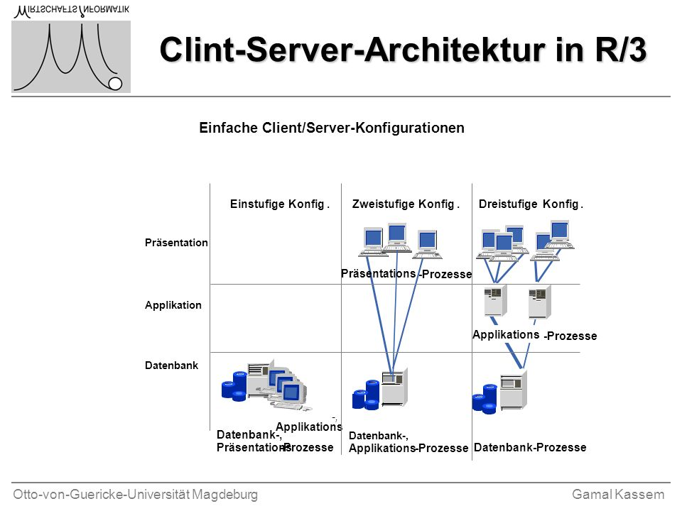 Clint-Server-Architektur in R/3