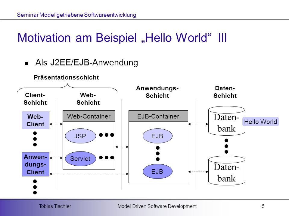 "Motivation am Beispiel ""Hello World III"