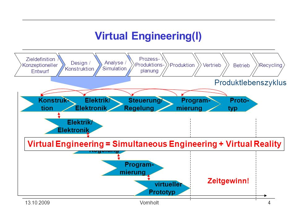 Virtual Engineering(I)