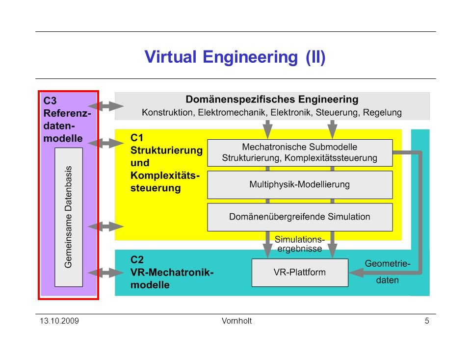 Virtual Engineering (II)