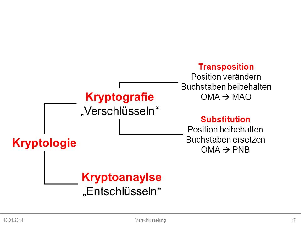 Kryptografie Kryptologie Kryptoanaylse