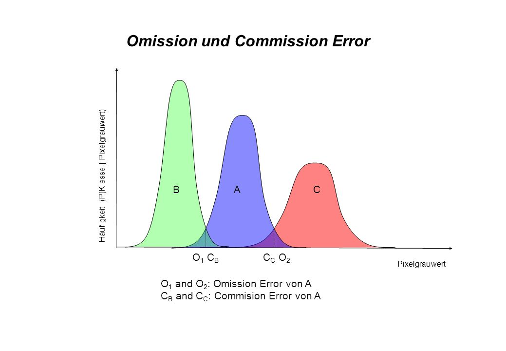 Omission und Commission Error