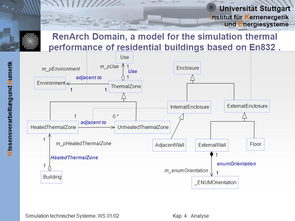RenArch Domain, a model for the simulation thermal performance of residential buildings based on En832 .