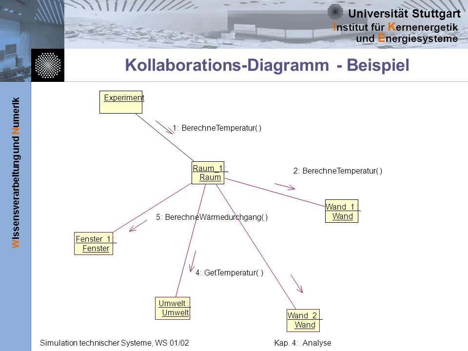 Kollaborations-Diagramm - Beispiel