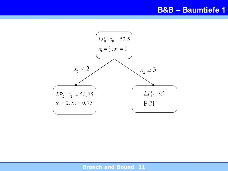 B&B – Baumtiefe 1 Branch and Bound 11