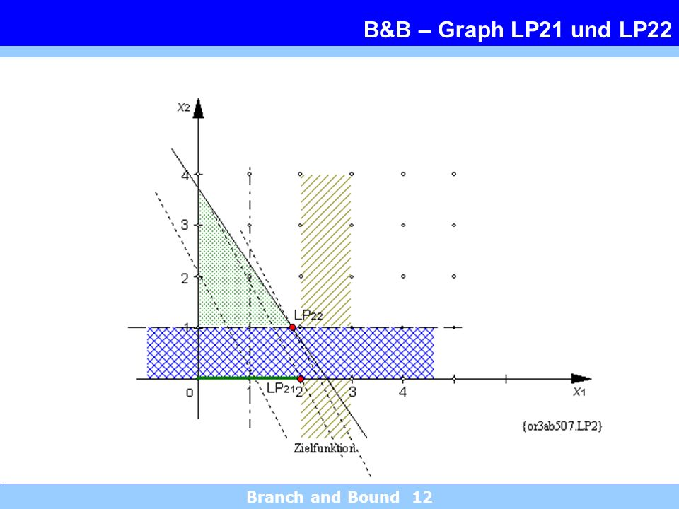 B&B – Graph LP21 und LP22 Branch and Bound 12