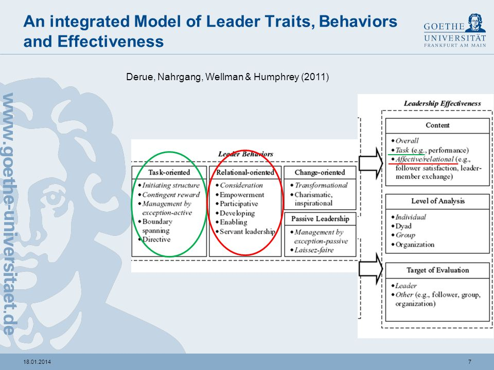An integrated Model of Leader Traits, Behaviors and Effectiveness