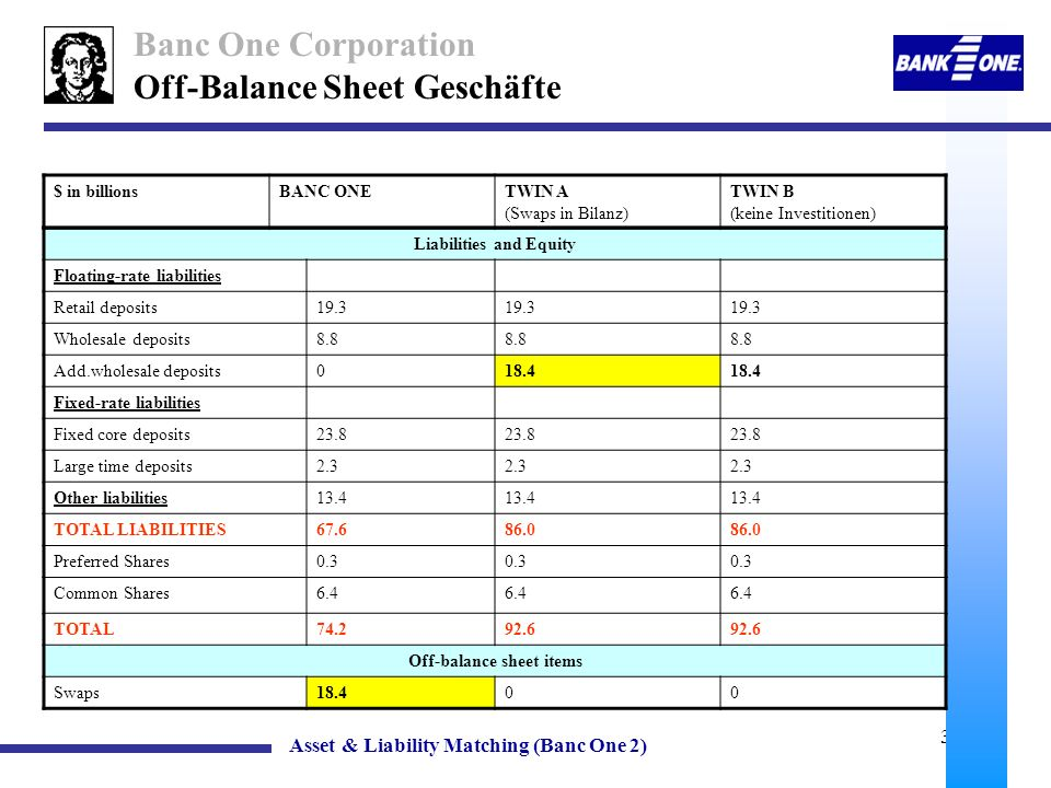 Liabilities and Equity Off-balance sheet items