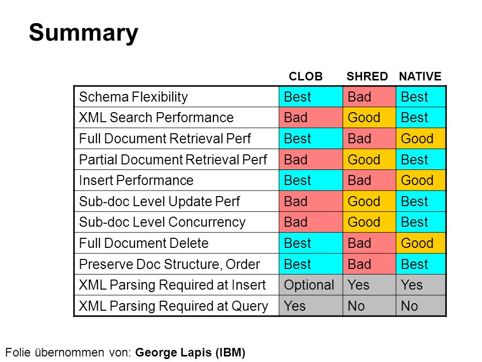 Summary Schema Flexibility Best Bad XML Search Performance Good