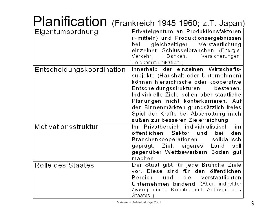 Planification (Frankreich ; z.T. Japan)