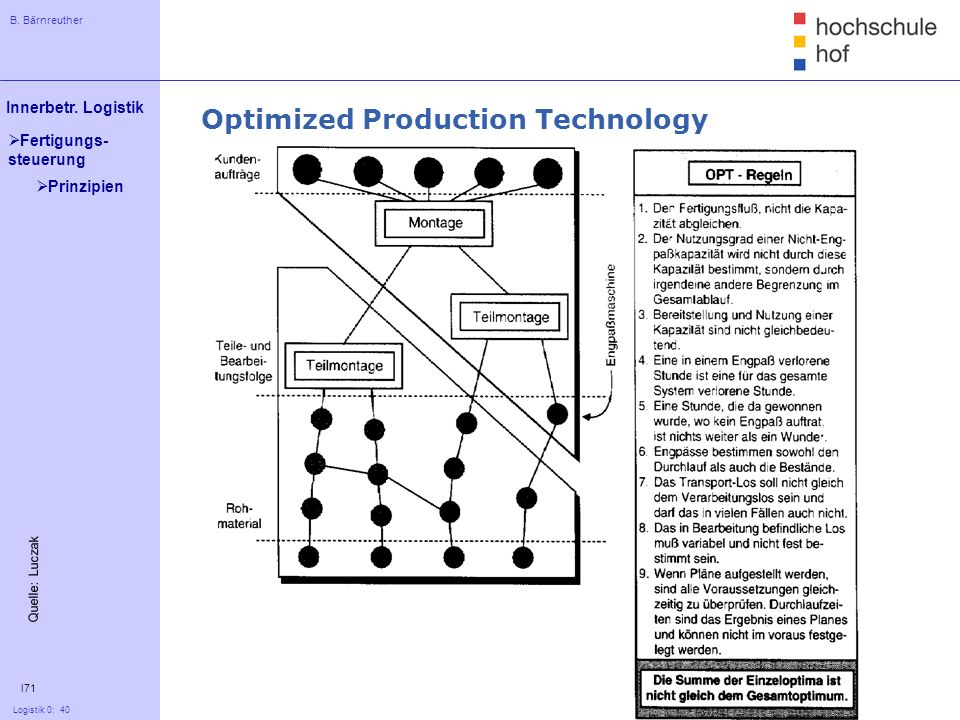 Optimized Production Technology