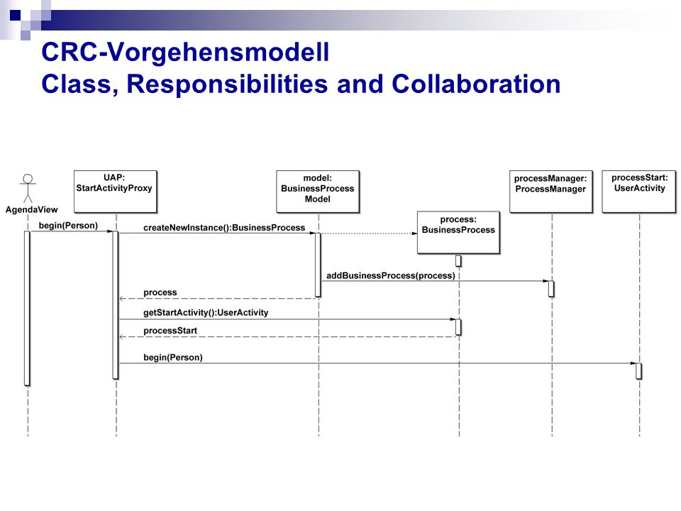 CRC-Vorgehensmodell Class, Responsibilities and Collaboration