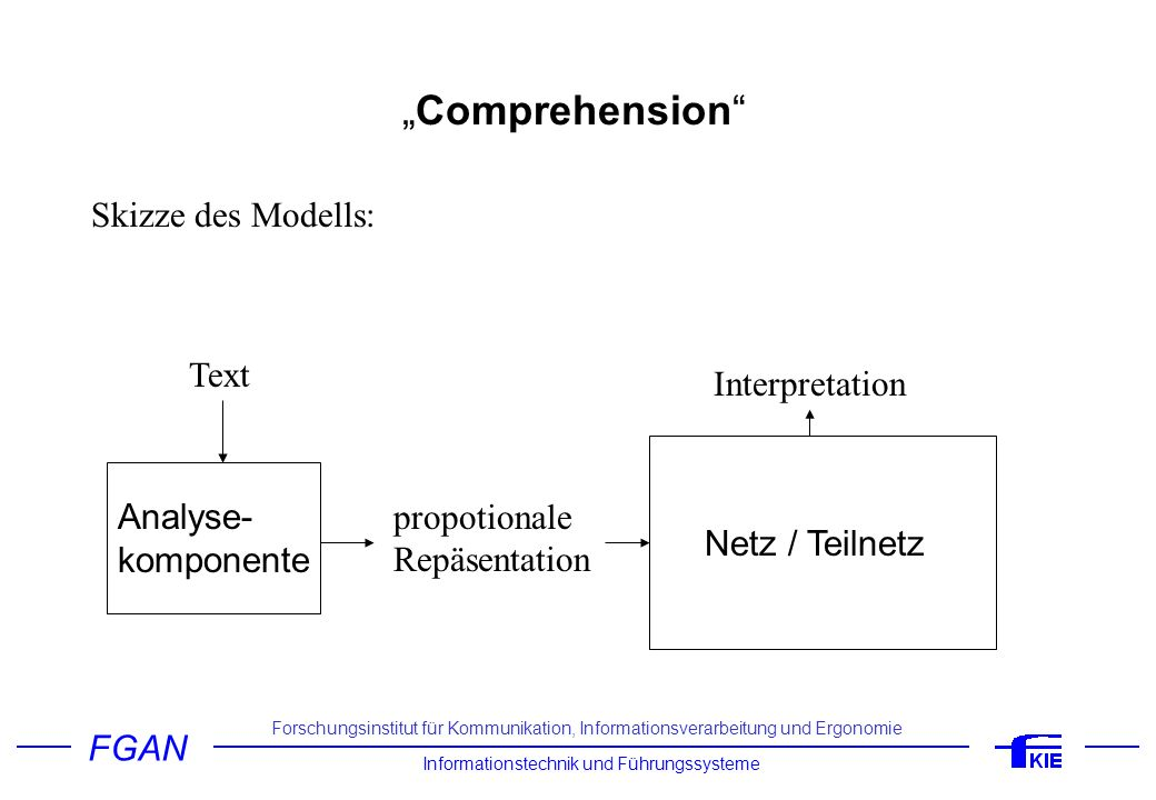 """Comprehension Skizze des Modells: Text Interpretation Analyse-"
