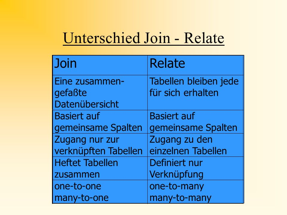 Unterschied Join - Relate