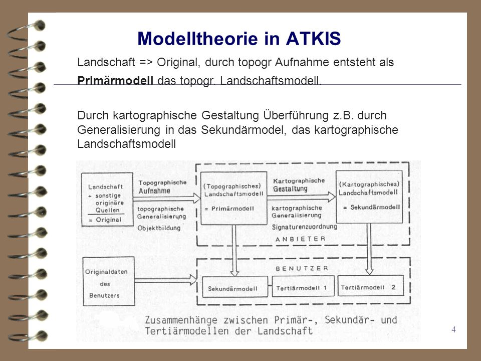 Modelltheorie in ATKIS