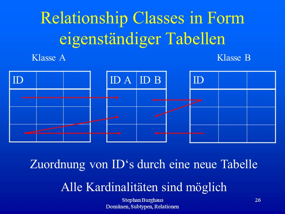 Relationship Classes in Form eigenständiger Tabellen