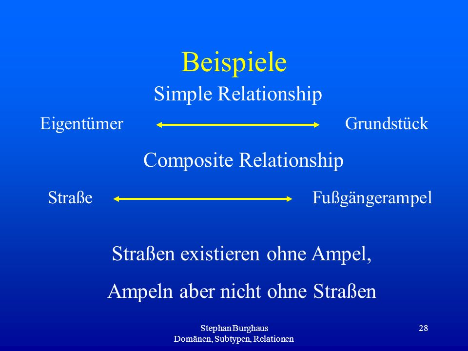 Beispiele Simple Relationship Composite Relationship