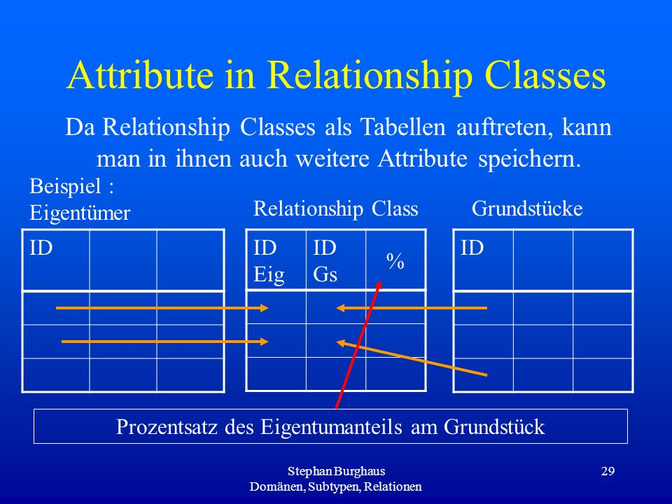Attribute in Relationship Classes