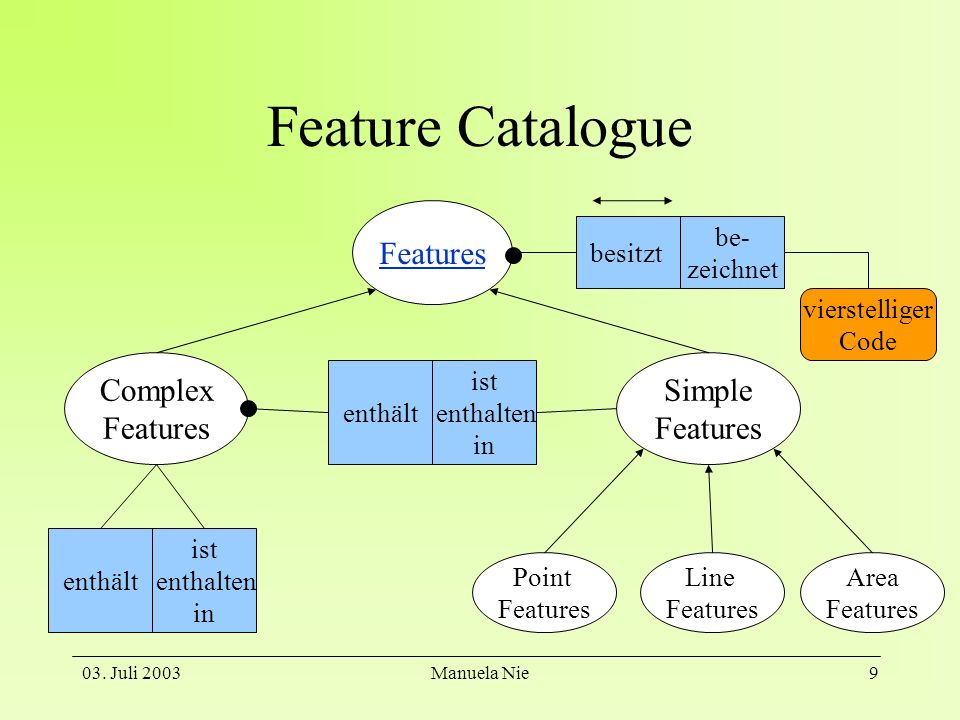 Feature Catalogue Features Complex Features Simple Features besitzt