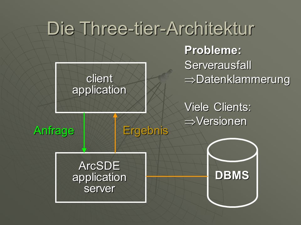 Die Three-tier-Architektur
