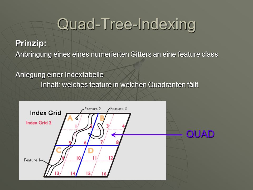 Quad-Tree-Indexing QUAD Prinzip: