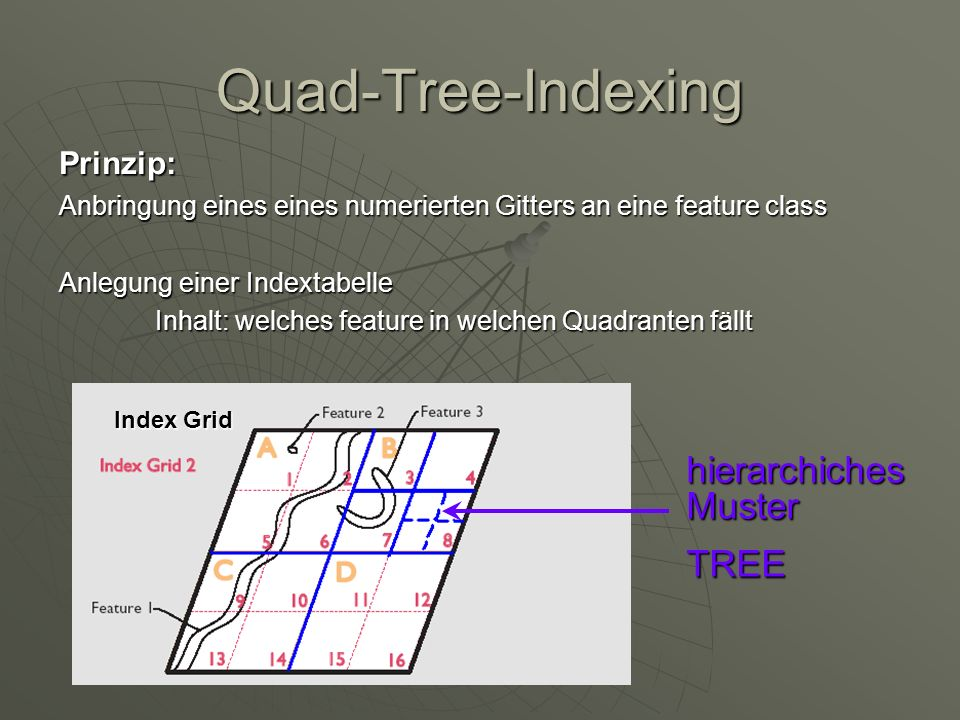 Quad-Tree-Indexing hierarchiches Muster TREE Prinzip: