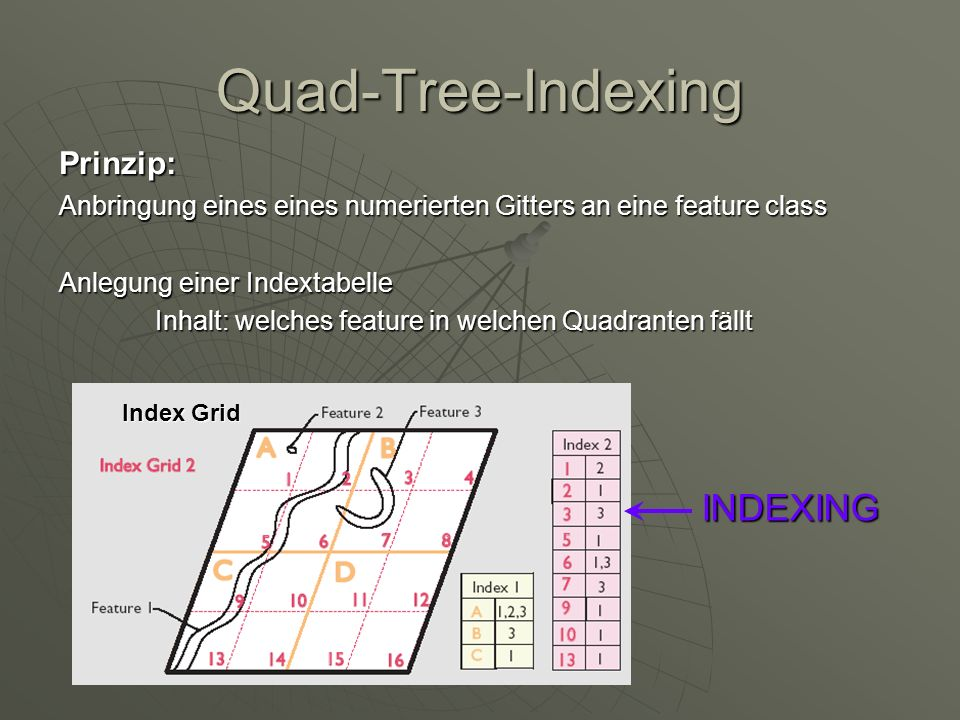 Quad-Tree-Indexing INDEXING Prinzip: