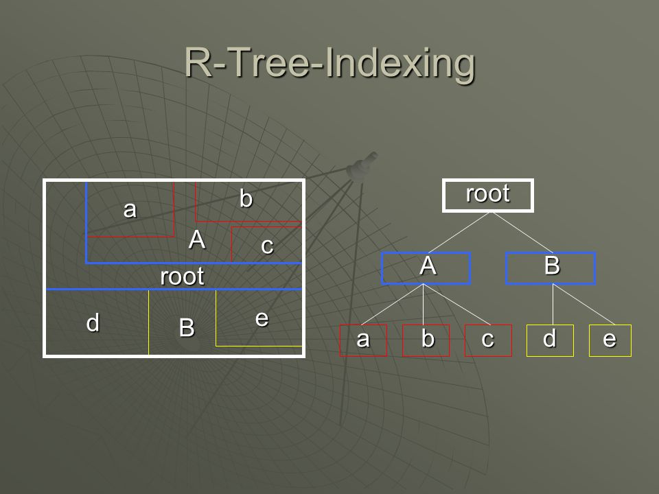 R-Tree-Indexing root b a A c A B root e d B a b c d e