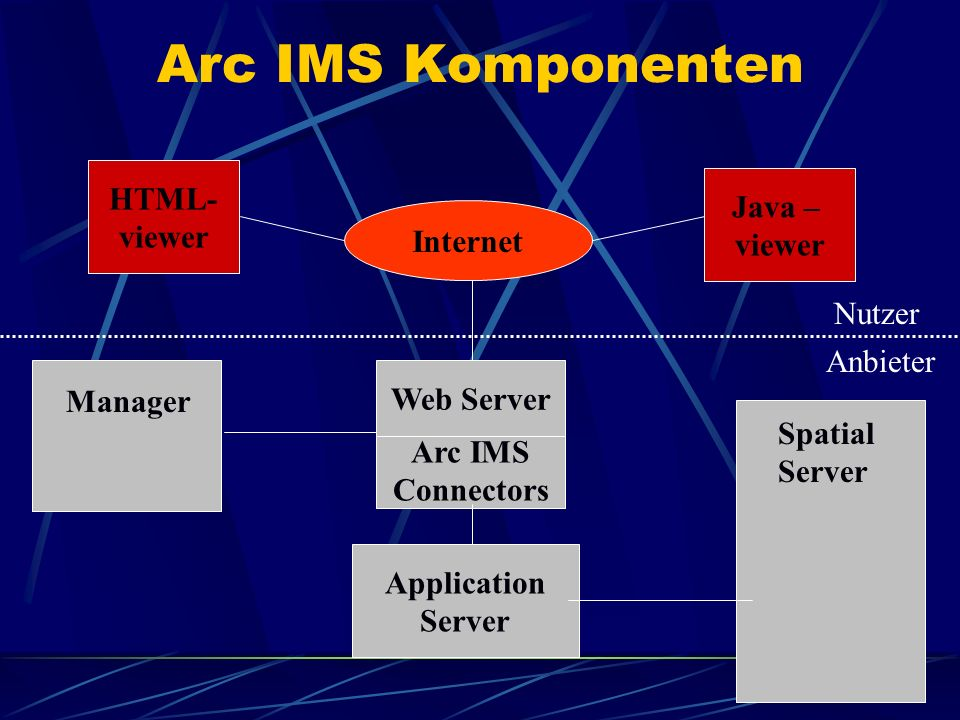 Arc IMS Komponenten HTML- Java – viewer viewer Internet Nutzer