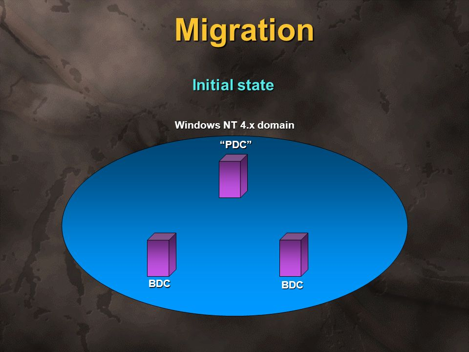 Migration Initial state Windows NT 4.x domain PDC BDC BDC