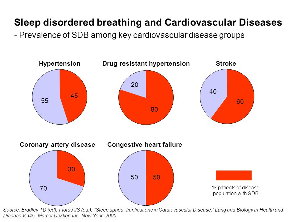% patients of disease population with SDB