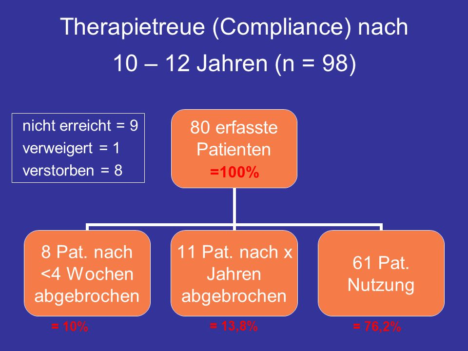 Therapietreue (Compliance) nach