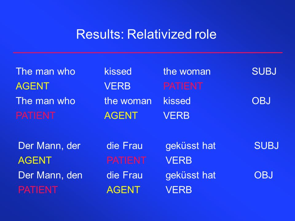 Results: Relativized role