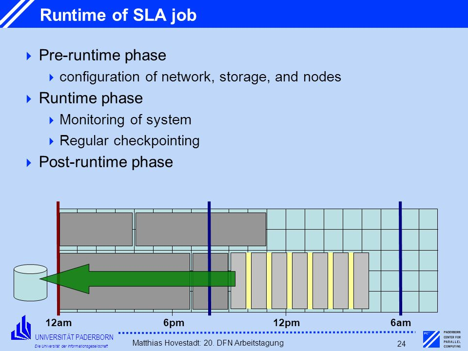 Runtime of SLA job Pre-runtime phase Runtime phase Post-runtime phase