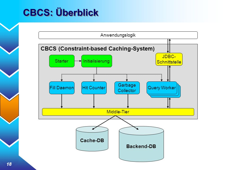 CBCS: Überblick CBCS (Constraint-based Caching-System) Cache-DB