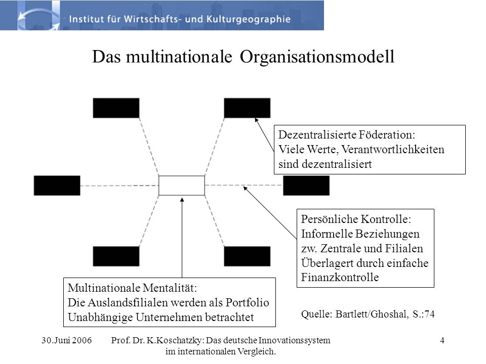 Das multinationale Organisationsmodell