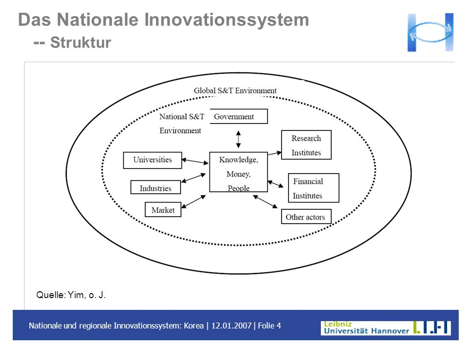 Das Nationale Innovationssystem -- Struktur