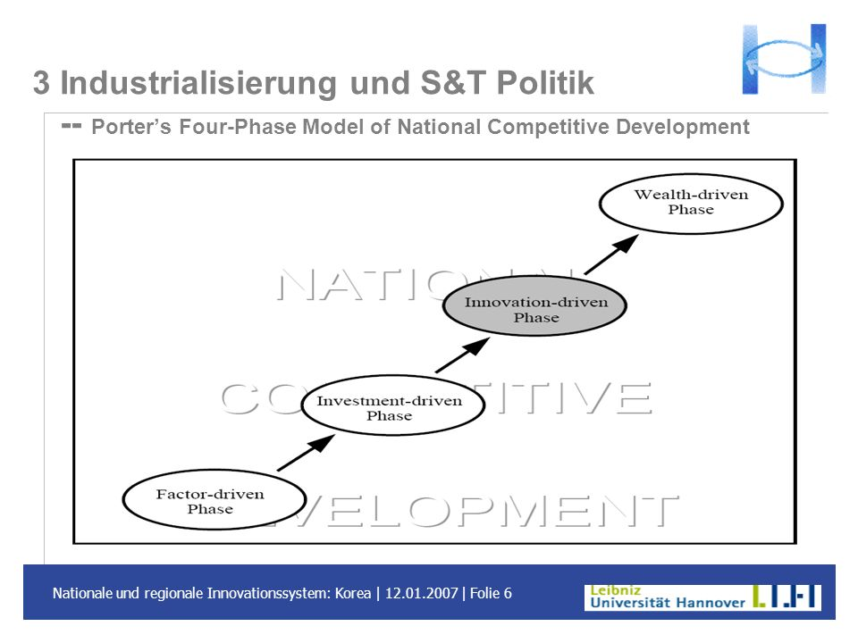 3 Industrialisierung und S&T Politik -- Porter's Four-Phase Model of National Competitive Development