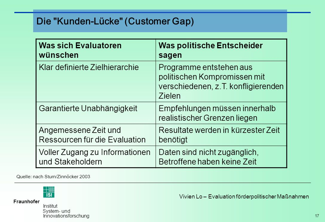 Die Kunden-Lücke (Customer Gap)